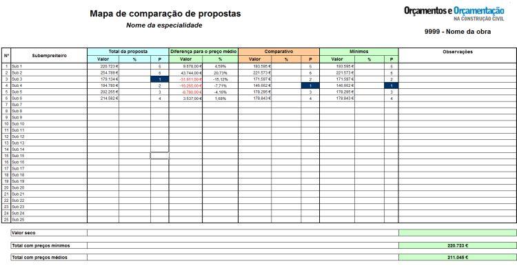 Mapa de comparação de propostas